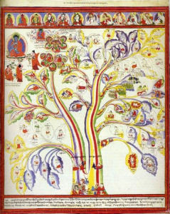 Атлас тибетской медицины. Лист 2