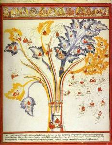 Атлас тибетской медицины. Лист 3