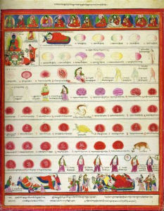 Атлас тибетской медицины. Лист 5